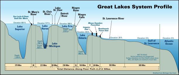 http://www.ohiodnr.gov/geosurvey/lakeerie/lefact1/tabid/7829/Default.aspx